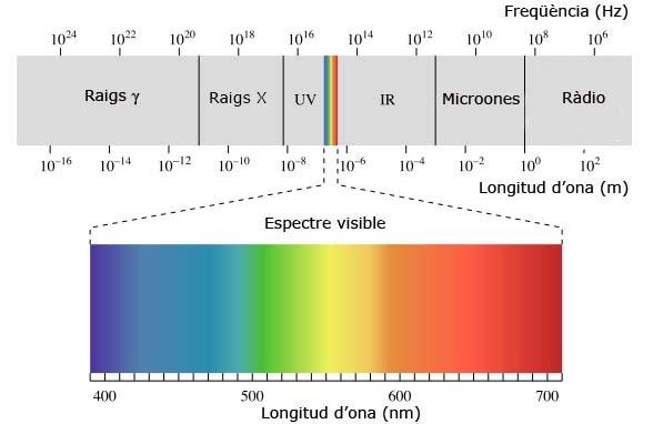 espectre solar
